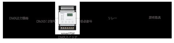 DMX出力機器 - smartSW - DMXスイッチ - 接点信号 - リレー - 照明器具
