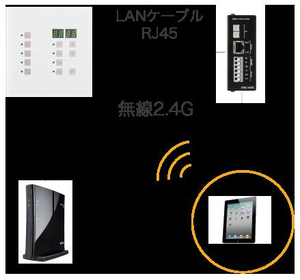 スイッチセンサー等 - 接点信号 - smartDMX DMXスイッチ - DMX512信号 - DMX対応製品(スモークマシン等)