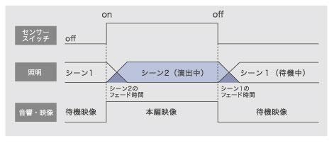 演出チャート図