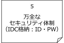 万全なセキュリティ体制(IDC格納:ID・PW)