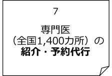 専門医(全国1,400カ所)の紹介・予約代行